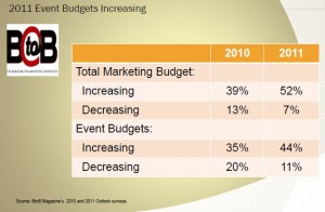 CEIR 2011 Event Budgets Increasing PowerPoint Slide