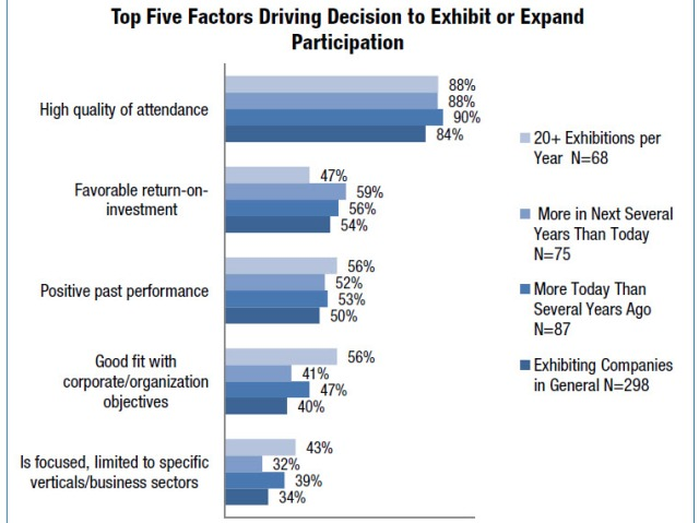 Top Five Factors That Drive Decision to Exhibit at Trade Shows