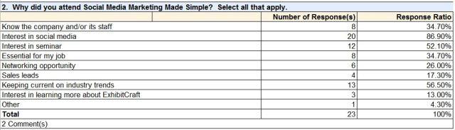 ExhibitCraft Social Media Marketing Seminar Survey Results