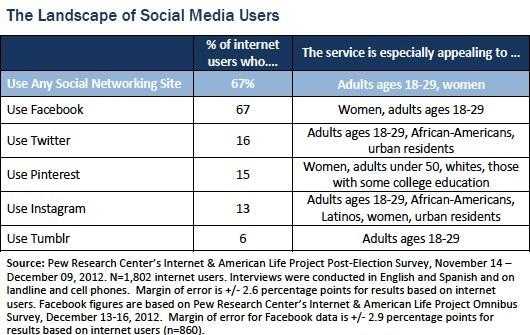 031413-social-demographics-ExhibitCraft