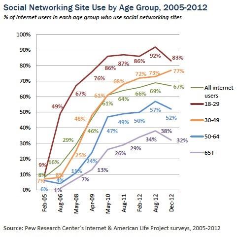 031413-social-media-user-age-ExhibitCraft